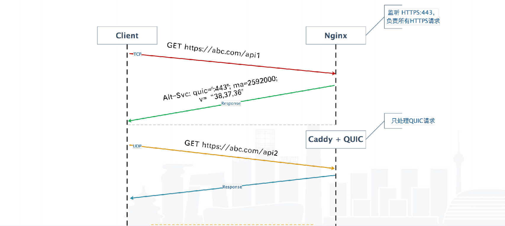 Caddy Vs Haproxy