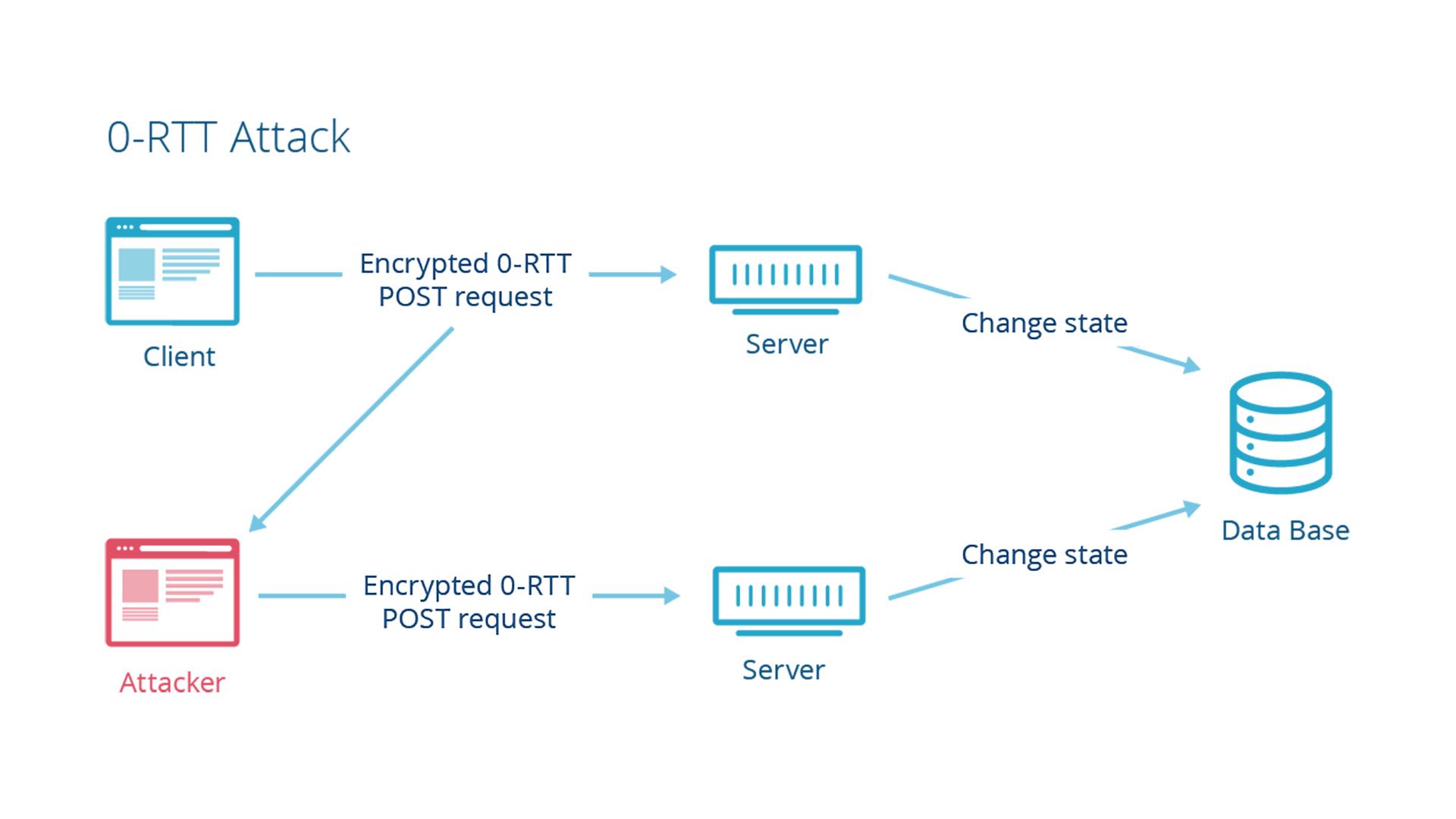 TLS 1.3 0-RTT and Anti-Replay