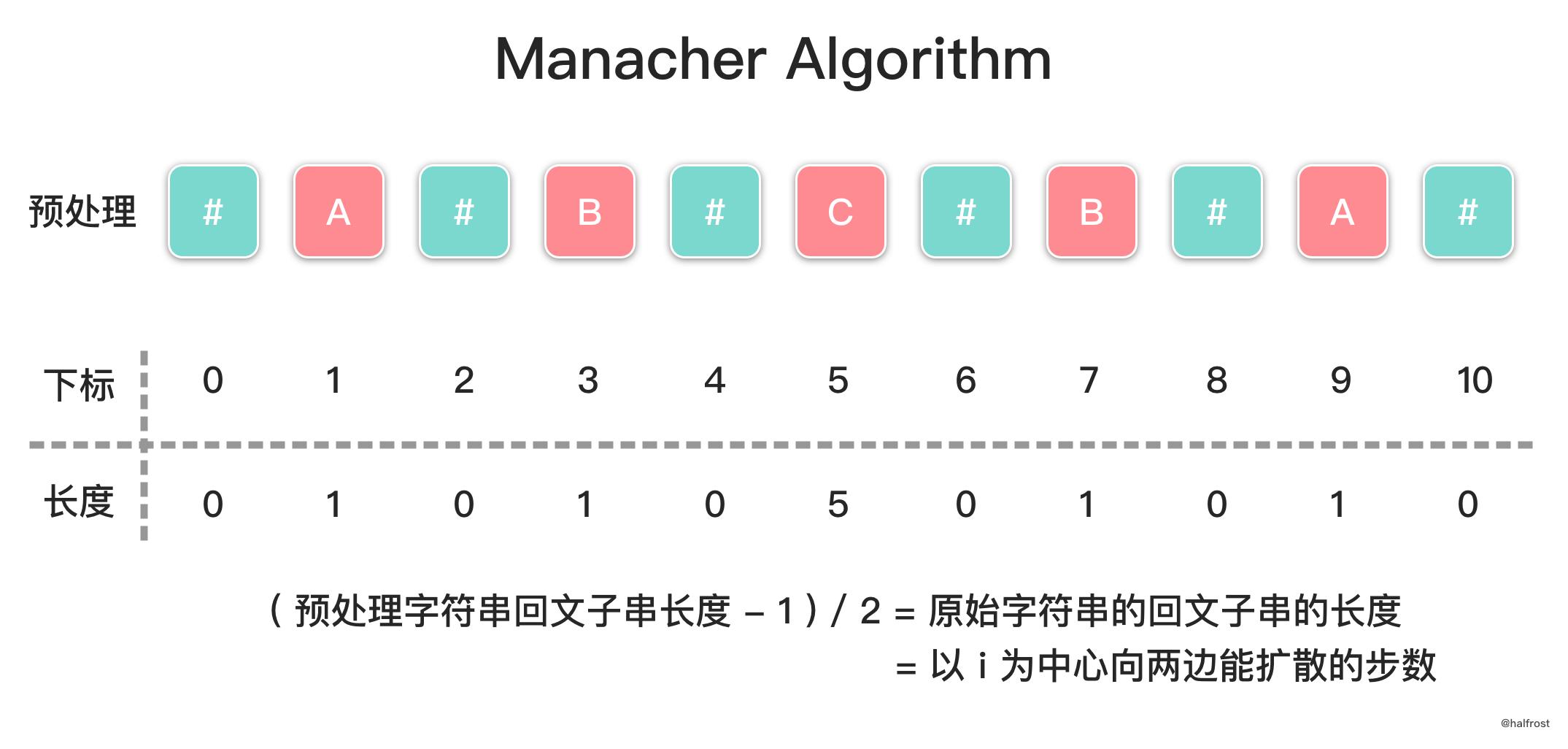 https://img.halfrost.com/Leetcode/leetcode_5_1.png